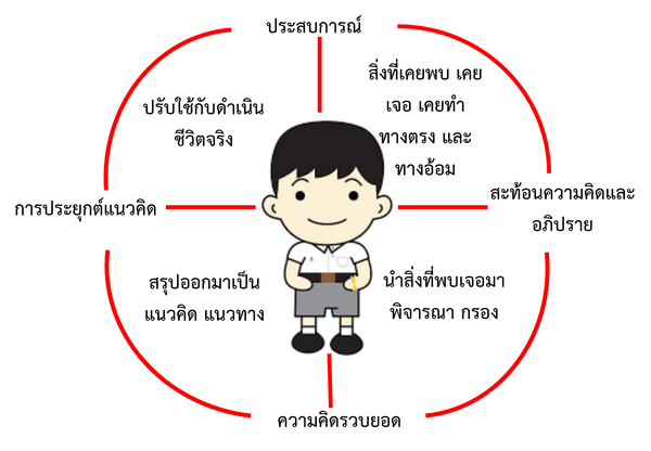 http://chatchawal.esdc.go.th/hxng-nithes/wngrxbkarreiynru